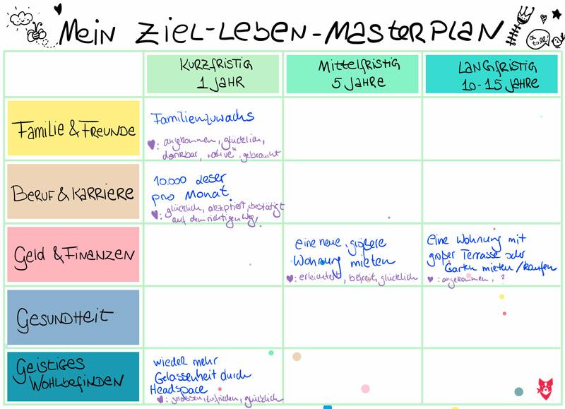 Beispiel-Ziel-leben-masterplan_Emotionen